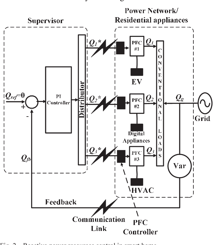 Figure 2 from Reactive power distribution strategy using