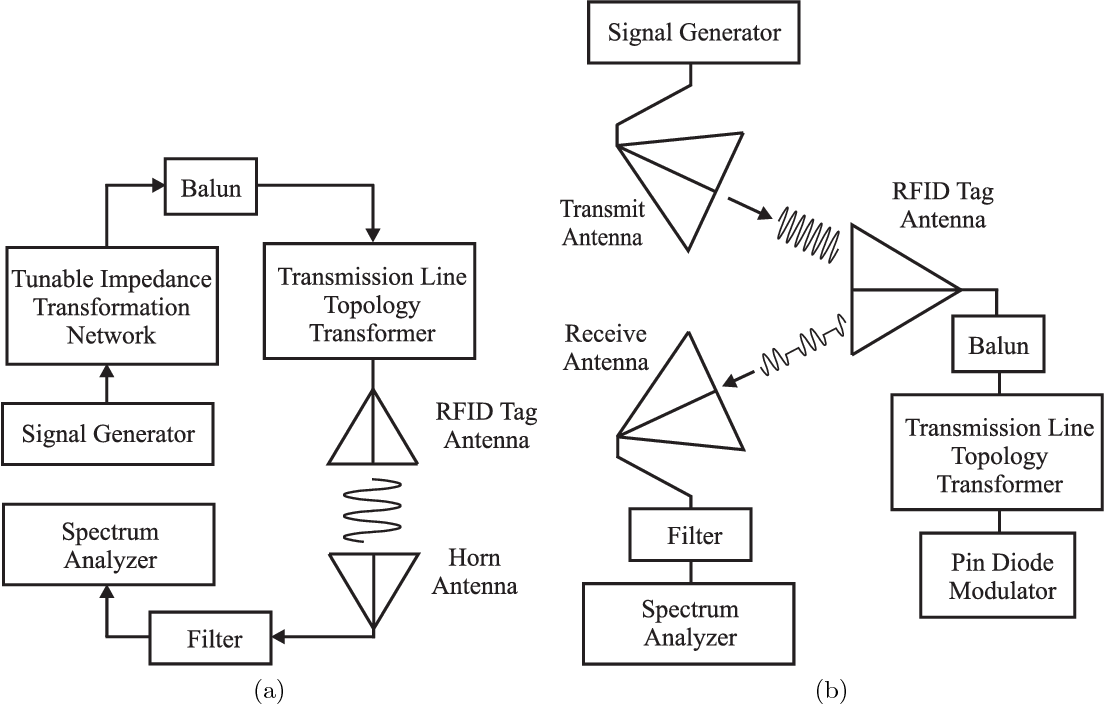 How to construct a test bed for RFID antenna measurements