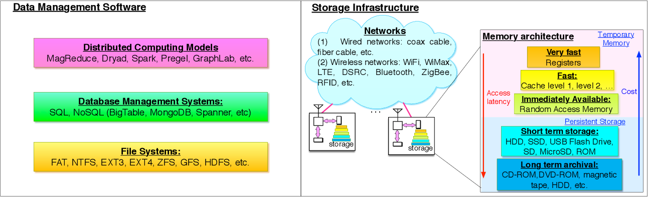 Figure 3 for Big Data Analytics for Large Scale Wireless Networks: Challenges and Opportunities