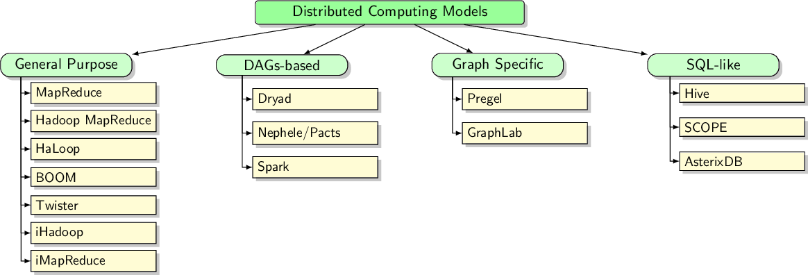 Figure 4 for Big Data Analytics for Large Scale Wireless Networks: Challenges and Opportunities
