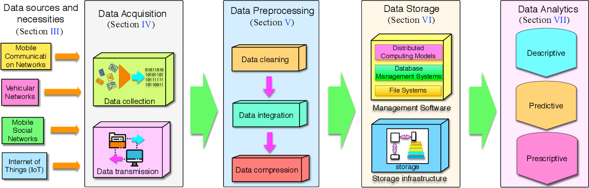 Figure 1 for Big Data Analytics for Large Scale Wireless Networks: Challenges and Opportunities