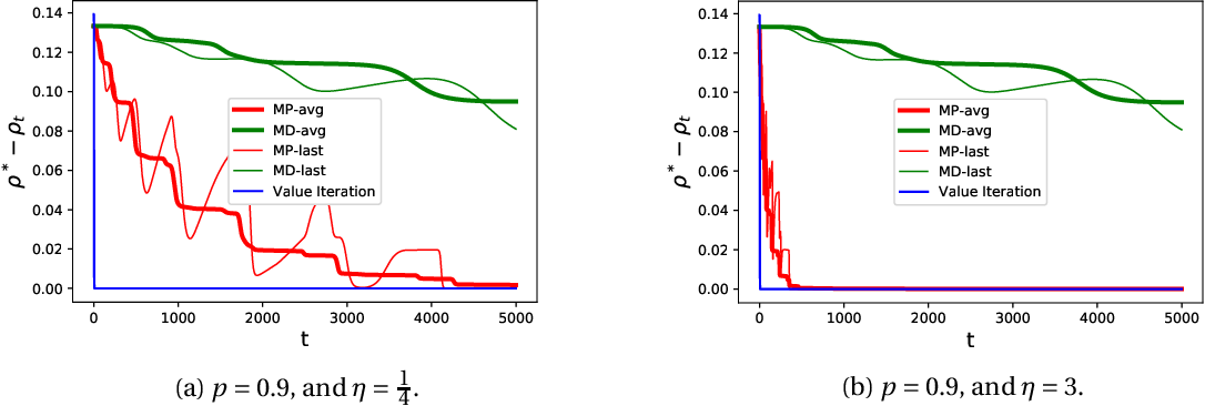 Figure 1 for Faster saddle-point optimization for solving large-scale Markov decision processes