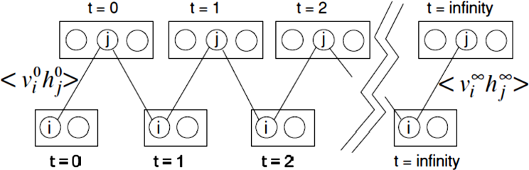 Figure 3 for A brief survey on deep belief networks and introducing a new object oriented toolbox (DeeBNet)