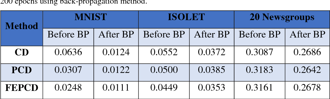 Figure 4 for A brief survey on deep belief networks and introducing a new object oriented toolbox (DeeBNet)