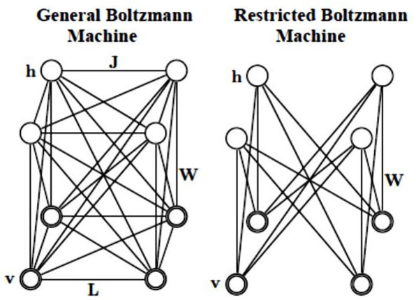 Figure 2 for A brief survey on deep belief networks and introducing a new object oriented toolbox (DeeBNet)