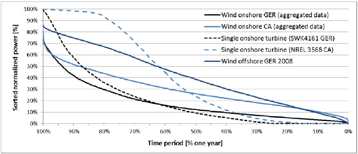 Integration of intermittent renewable power supply using grid