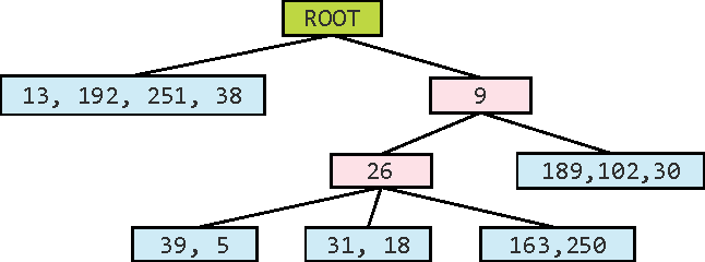 Figure 3 for Accelerated Distance Computation with Encoding Tree for High Dimensional Data