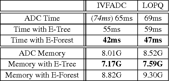 Figure 2 for Accelerated Distance Computation with Encoding Tree for High Dimensional Data