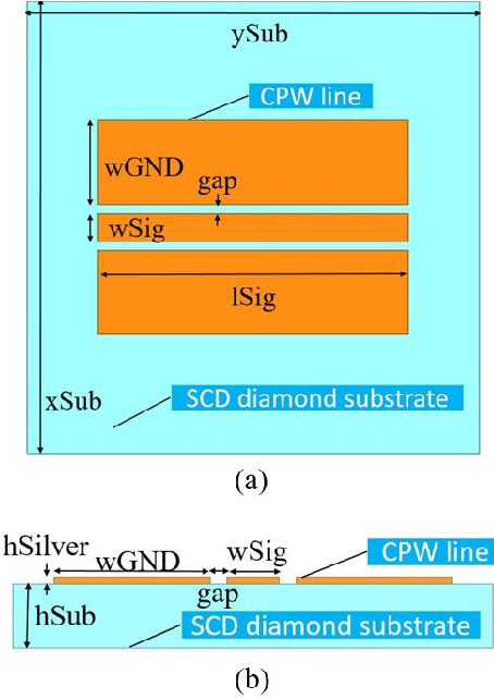 Fig. 1: CPW line on the SCD diamond substrate: (a) Top view, (b) Cross-sectional view