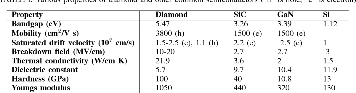 "TABLE I: Various properties of diamond and other common semiconductors (""h"" is hole, ""e"" is electron)"