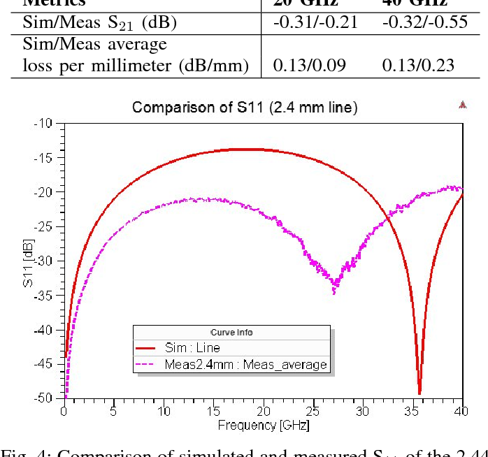 Fig. 4: Comparison of simulated and measured S11 of the 2.44 mm line