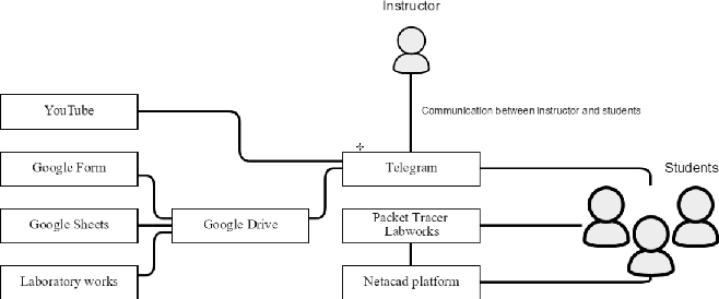 Figure 4 from IoT smart campus review and implementation of IoT