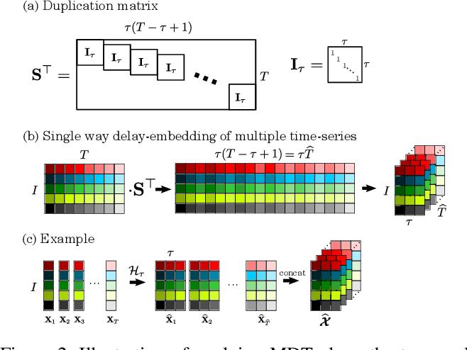 Figure 3 for Block Hankel Tensor ARIMA for Multiple Short Time Series Forecasting
