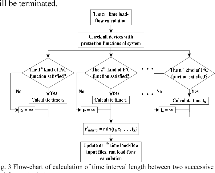 Figure 3 from A time sequence load-flow method for steady-state