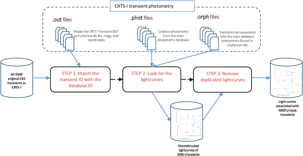 Figure 1 for MANTRA: A Machine Learning reference lightcurve dataset for astronomical transient event recognition
