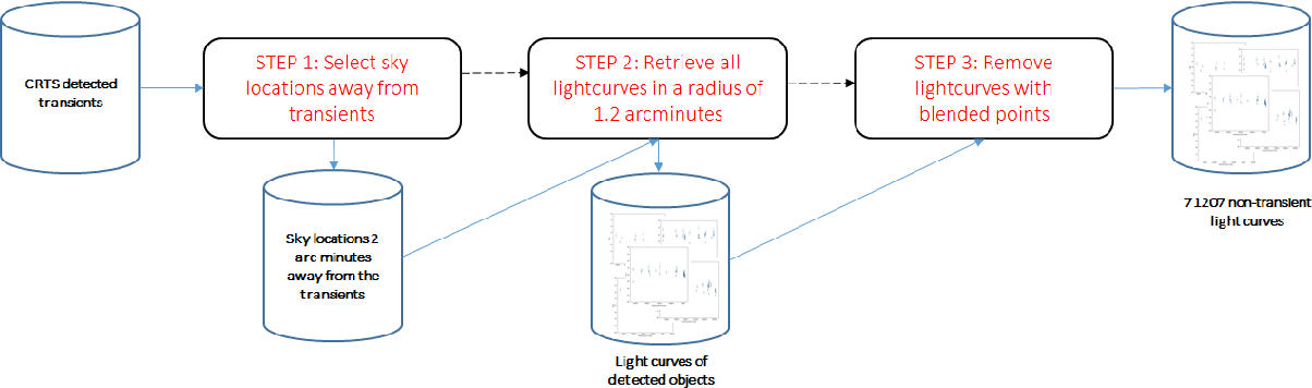 Figure 3 for MANTRA: A Machine Learning reference lightcurve dataset for astronomical transient event recognition