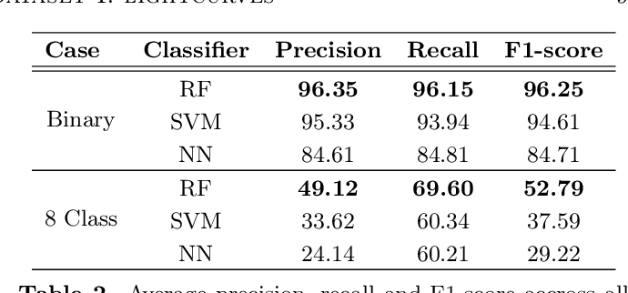 Figure 4 for MANTRA: A Machine Learning reference lightcurve dataset for astronomical transient event recognition