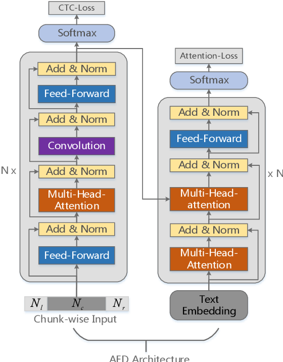 Figure 1 for WNARS: WFST based Non-autoregressive Streaming End-to-End Speech Recognition