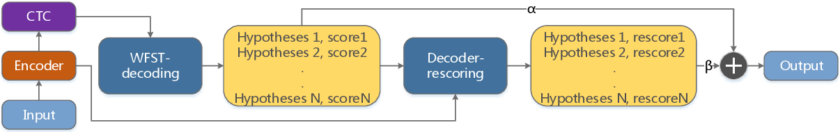 Figure 3 for WNARS: WFST based Non-autoregressive Streaming End-to-End Speech Recognition