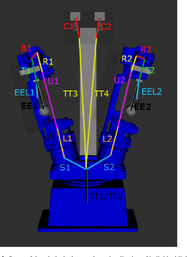 Figure 3 for Automatic self-contained calibration of an industrial dual-arm robot with cameras using self-contact, planar constraints, and self-observation