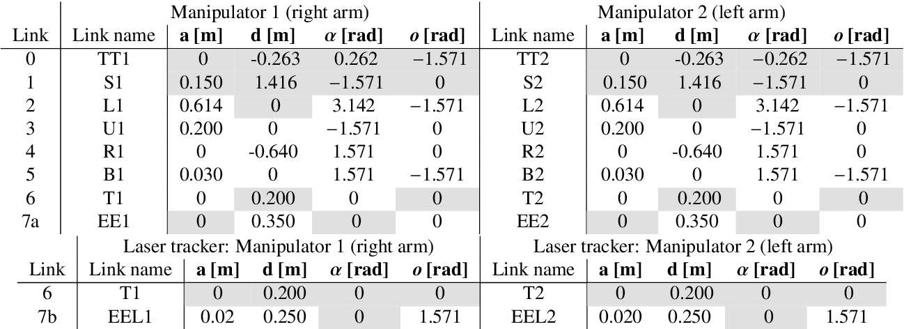 Figure 2 for Automatic self-contained calibration of an industrial dual-arm robot with cameras using self-contact, planar constraints, and self-observation