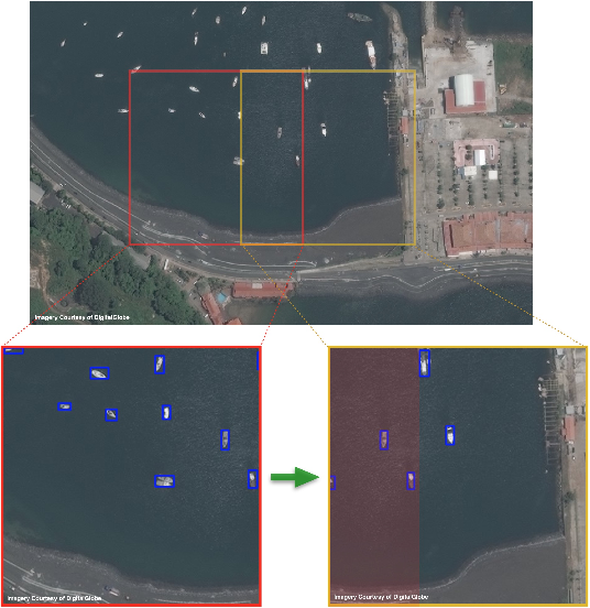 Figure 1 for Satellite Imagery Multiscale Rapid Detection with Windowed Networks
