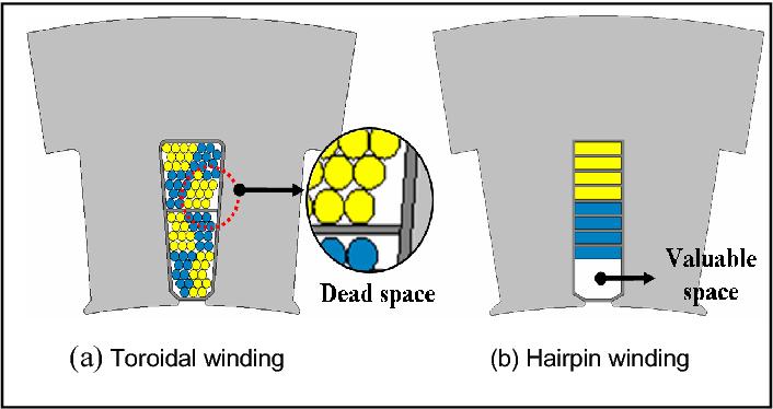 Hairpin Motor - impremedia.net