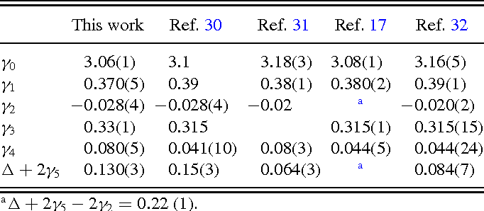 TABLE I. SWM band parameters (in eV) extracted from results in Fig. 2, in comparison with previously reported values.