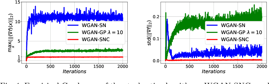 Figure 4 for On the estimation of the Wasserstein distance in generative models