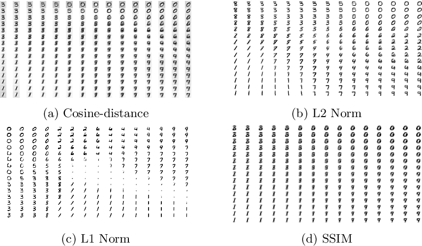 Figure 1 for On the estimation of the Wasserstein distance in generative models