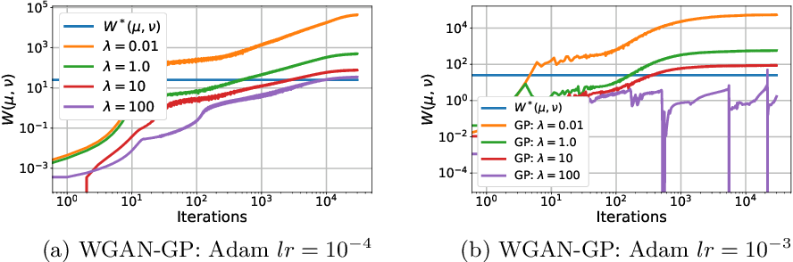Figure 2 for On the estimation of the Wasserstein distance in generative models