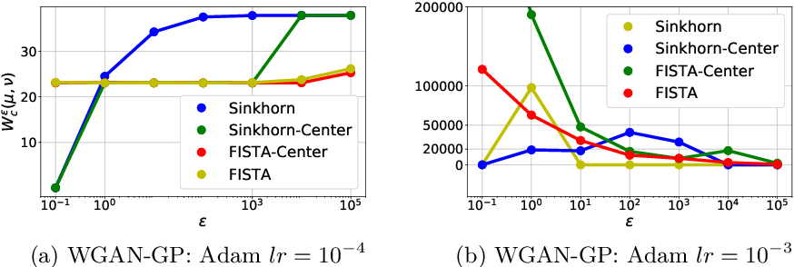 Figure 3 for On the estimation of the Wasserstein distance in generative models