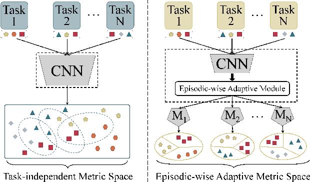 Figure 1 for Transductive Episodic-Wise Adaptive Metric for Few-Shot Learning