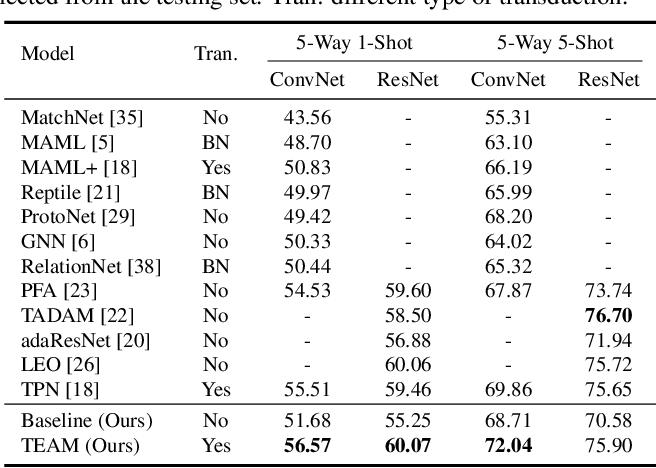 Figure 2 for Transductive Episodic-Wise Adaptive Metric for Few-Shot Learning