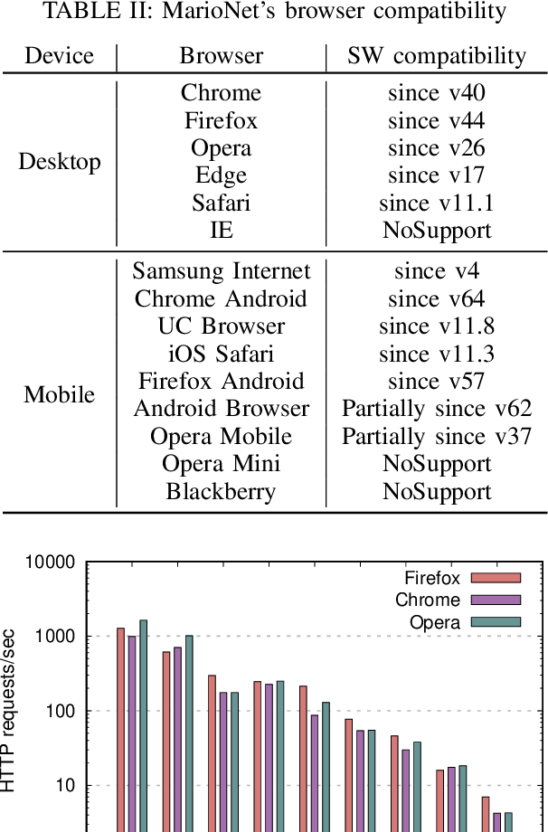 Table II from Master of Web Puppets: Abusing Web Browsers