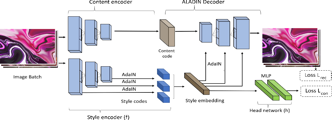 Figure 2 for ALADIN: All Layer Adaptive Instance Normalization for Fine-grained Style Similarity