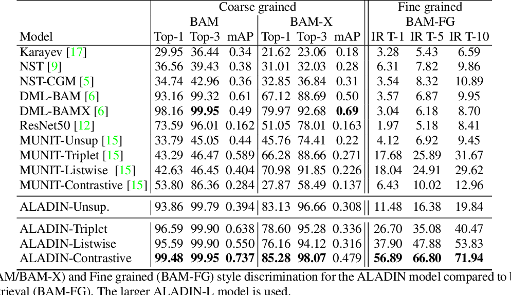 Figure 1 for ALADIN: All Layer Adaptive Instance Normalization for Fine-grained Style Similarity