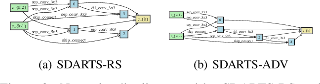 Figure 3 for Stabilizing Differentiable Architecture Search via Perturbation-based Regularization