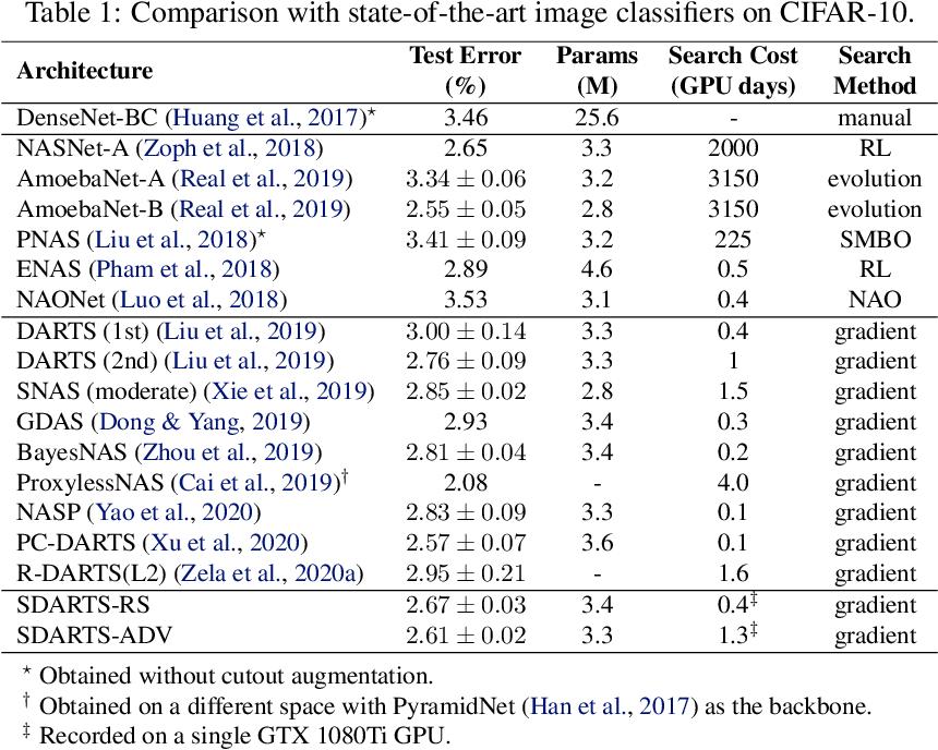 Figure 2 for Stabilizing Differentiable Architecture Search via Perturbation-based Regularization