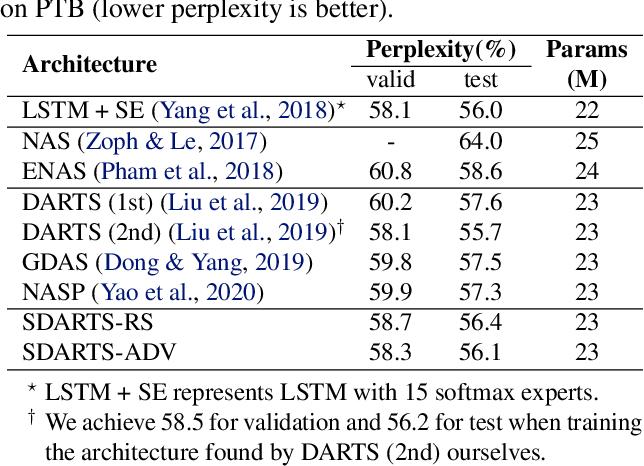 Figure 4 for Stabilizing Differentiable Architecture Search via Perturbation-based Regularization