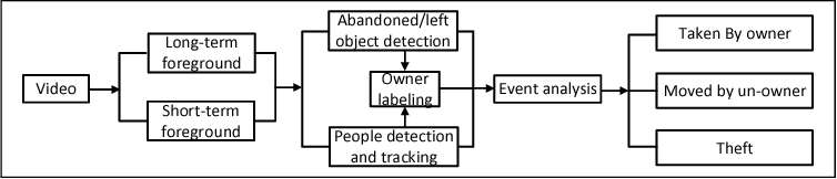 Figure 1 for Security Event Recognition for Visual Surveillance