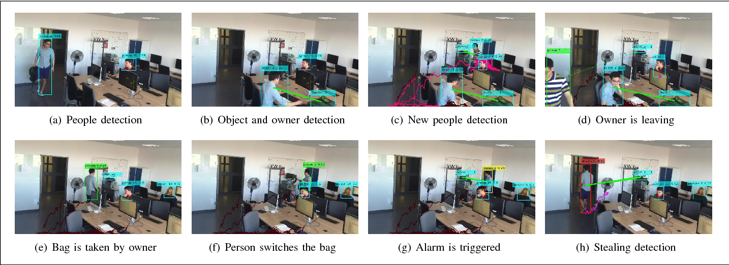 Figure 3 for Security Event Recognition for Visual Surveillance