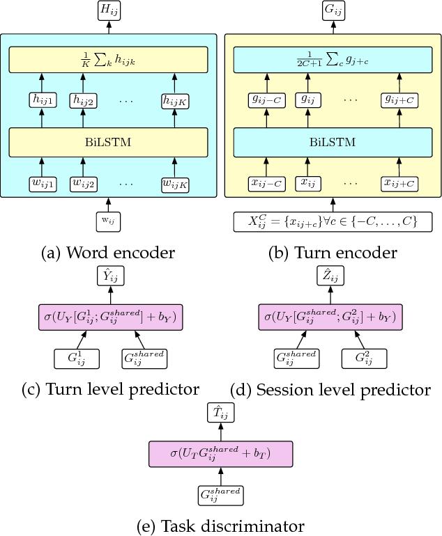 Figure 2 for Multi-label Multi-task Deep Learning for Behavioral Coding