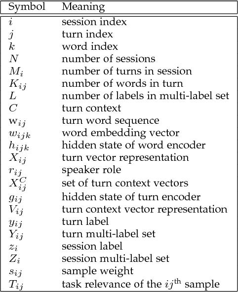 Figure 1 for Multi-label Multi-task Deep Learning for Behavioral Coding
