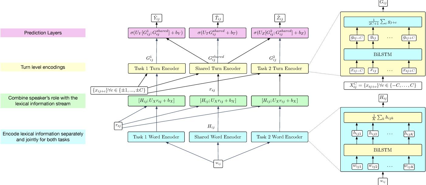 Figure 3 for Multi-label Multi-task Deep Learning for Behavioral Coding