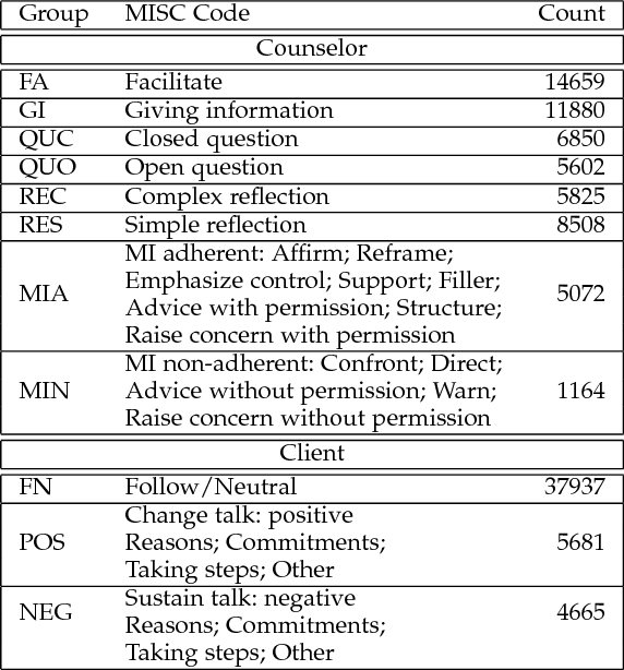 Figure 4 for Multi-label Multi-task Deep Learning for Behavioral Coding