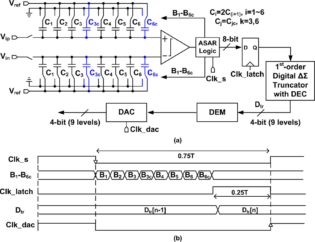 A 64 fjconv step continuous time sigma delta modulator in 40 nm step continuous time sigma delta modulator in 40 nm cmos using asynchronous sar quantizer and digital delta sigma truncator baditri Image collections