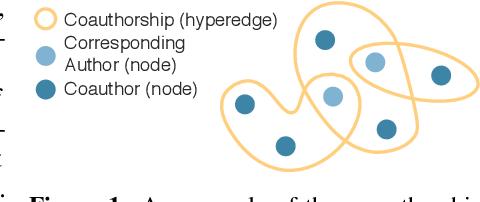 Figure 1 for Hyper-SAGNN: a self-attention based graph neural network for hypergraphs