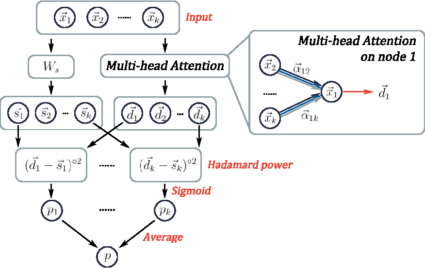Figure 3 for Hyper-SAGNN: a self-attention based graph neural network for hypergraphs