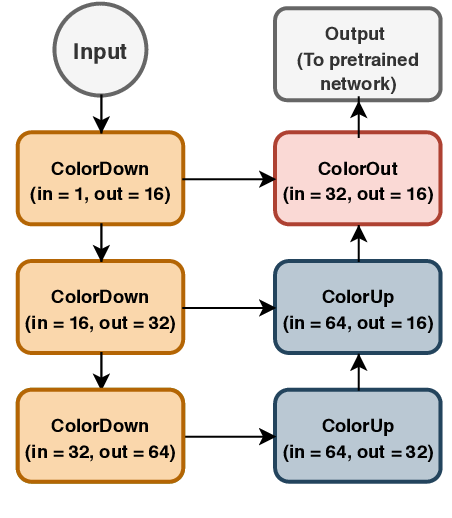Figure 3 for Bridging the gap between Natural and Medical Images through Deep Colorization